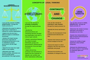 A thumbnail preview of the Legal Thinking Poster