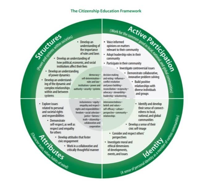 The Citizenship Education Framework